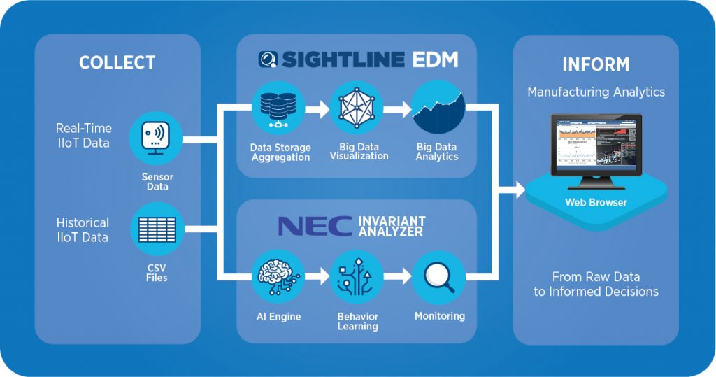 Sightline Systems and NEC Corporation Partner to Leverage Artificial